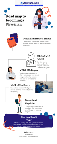 Physician years in college